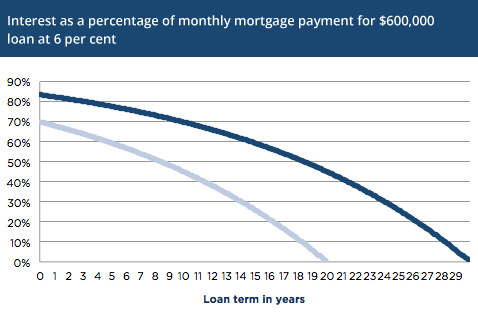 Interest as a percentage of monthly mortgage payment.